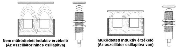induktív és kapacitív érzékelők működése