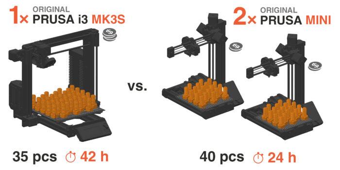 Prusa Mk3 vs MINI
